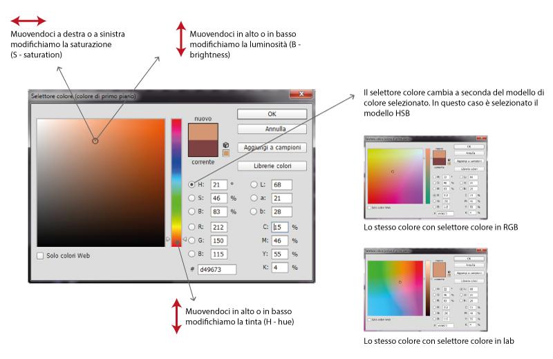 Pannello selettore colore in Adobe Photoshop CC 2014