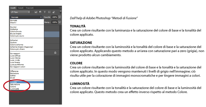 Metodi di Fusione Photoshop CC 2014