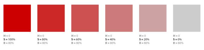 variazioni della saturazione nel modello HSB